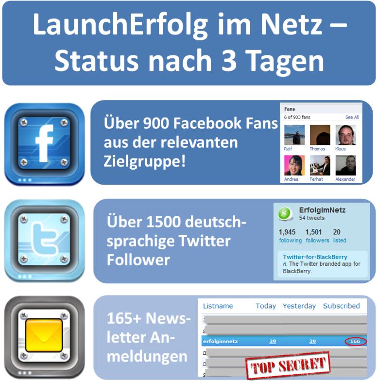 In 3 Tagen 900+ Facebook Fans, 1500 Twitter Follower und 165+ Newsletterabonnenten - mein 10 Punkte Plan zeigt, wie das geht
